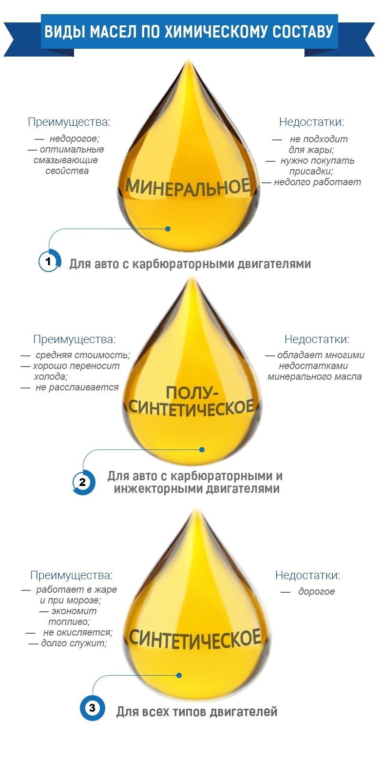 Типы моторного масла